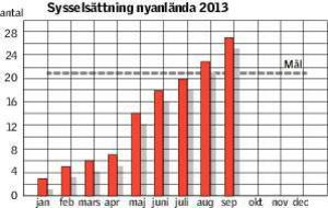 Grafik :Under september månad fanns 27 personer ur gruppen nyanlända ute i arbete eller studier. I gruppen utomeuropeiskt födda visar resultatet på 71 personer. En uppåtgående trend som verka fortsätta.
