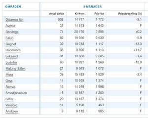 Bild: Svensk Mäklarstatistik.Prisutvecklingen när det gäller försäljning av villor i Dalarna har totalt mattats av något. Siffror för perioden augusti till november.
