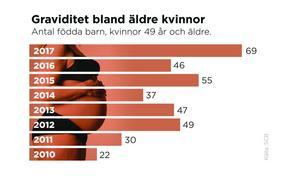 Andelen äldre mammor ökar. Siffrorna visar antalet kvinnor över 49 år i Sverige som har fött barn.Grafik:  Fanny Öqvist Westerberg/TT
