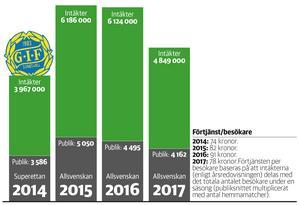 GIF Sundsvalls publik de fyra senaste säsongerna. Intäkter, snitt och genomsnittsförtjänst per besökare. Grafik: Andreas Lidén