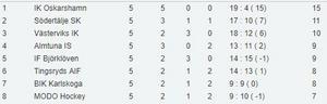 Toppen av hockeyallsvenskans formtabell.