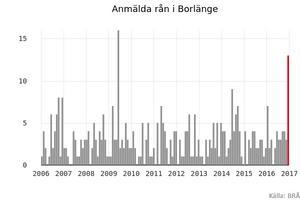 Under januari 2017 anmäldes 13 stycken rån i Borlänge kommun.