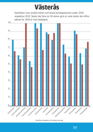 Se statistiken från Västerås skolor.