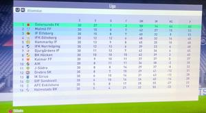 Så slutade Jonathan Dahléns allsvenska säsong på Fifa. I verkligheten ligger GIF Sundsvall fyra poäng före Östersunds FK med en match mindre spelad inför lördagens derby på NP3 Arena.