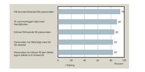 De fem frågor där andelen positiva svar är högst bland brukarna i hemtjänsten. (Socialstyrelsens illustration)