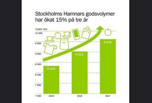 Ill: Stockholms Hamnar