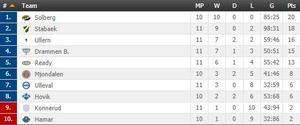 Tabellen i Eliteserien.