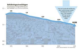 Ända sedan 1975 har befolkningstillväxten i landet som helhet varit större än den varit i Sundsvall. Nu är 0,99 procent av svenskarna Sundsvallsbor. Andelen har minskat varje år sedan 1975 då Sundsvallsborna utgjorde 1,14 procent.