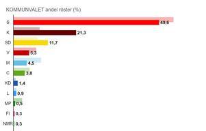 Valnattens preliminära resultat i Fredriksbergs distrikt. 21,3 procent till Kommunistiska partiet motsvarar 124 röster. Totalt fick kommunisterna 359 röster i Ludvika kommun, 2,1 procent, vilket räcker till ett mandat i fullmäktige. 589 av 704 röstberättigade i Fredriksberg röstade i årets kommunval. Det slutgiltiga valresultatet blir klart i nästa vecka.