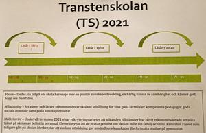 Grunden för Transtenskolans arbete med att nå högre resultat:  En 3-årig projektplan med tydliga mål och värdegrund att stå på.
