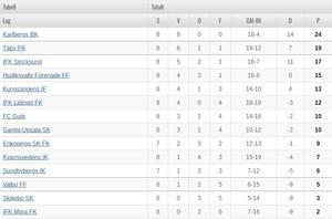 Tabellen efter IFK Moras förlust på Gotland. (Vid skrivande tillfälle hade inte den pågående matchen mellan Sundbyberg och Enköping avslutats).