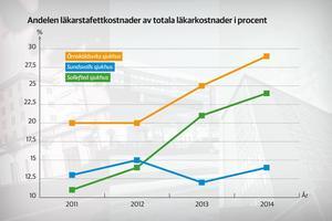 En sammanställning över stafettkostnaderna visar på en okontrollerad ökning vid främst Sollefteå sjukhus (bilden) men även Örnsköldsviks sjukhus under åren 2011–2014.