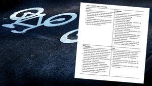Södertälje kommun gjorde en swot-analys om cyklingen inför den första egna cykelplanen, 2007.