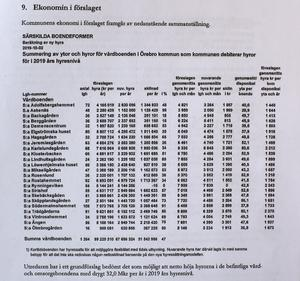 Örebro kommuns  sammanställning när 24  vårdboenden får en ny hyressättning i år.