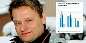 Utbildningsnämnden med ordförande Mikael Johansson (S) i spetsen kommer lyfta resultatet av Lupp-enkäten vid mötet den 13 mars.
