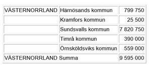 På följande sätt kommer pengarna att fördelas till kommuner i Västernorrlands län.FOTO: Utbildningsdepartementets pressmeddelande.