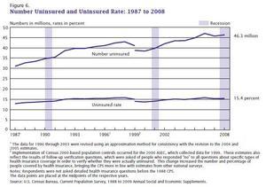 Sedan 1990-talet har andelen ökade antalet amerikaner utan sjukvårdsförsäkring kraftigt. Foto: U. S. Census Bureau