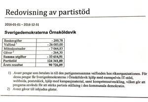 Sverigedemokraternas redovisning av partistödet 2016.