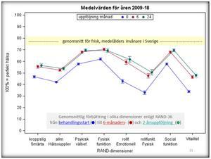 Diagram över mätinstrumentet RAND-36 för patienter som behandlats på Österåsen visar hur deras hälsa förbättrats efter 6 och 24 månader. Bild: Benno Krachler