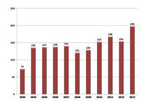 Nyföretagandet nådde nya höjder i Bollnäs 2013. Källa: UC
