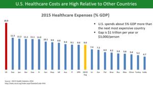 USA har i dag enorm mycket högre sjukvårdskostnader än andra länder i västvärlden. Foto: OECD Health Care Statistics