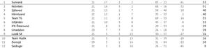 Med 21 poäng på de sju senaste matcherna har HSK lyft rejält i tabellen.