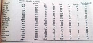 Det blev en klar majoritet för att behålla Härjedalens kommun.