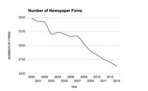 Andelen amerikanska nyhetstidningsföretag som försvunnit sedan millennieskiftet enligt Census Bureau.