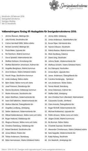 SD:s 60 valbara toppkandidater till riksdagsvalet. Ende kandidaten från Dalarna på den listan är Mats Nordberg från Falun.