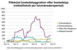 I grafiken som Per-Erik Mårtensson tagit fram syns det tydligt hur byggandet avstannat sedan toppåret 2016.