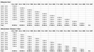 Svenska bandyförbundets nya tabell för att räkna ut utbildningsersättningen.