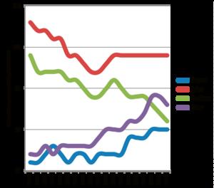 Den långsiktiga trenden för skattekraften i Borlänge jämfört med rikssnittet ser inte bra ut.