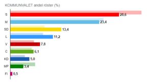 Så fördelades rösterna i kommunvalet i Västerås. Källa: Valmyndigheten