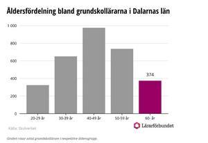 Följande bild visar åldersfördelningen bland lärarna i Dalarna. 40-49 år är den största åldersgruppen. Generellt är pensionsavgångarna störst bland speciallärare och specialpedagoger.