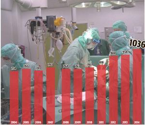 Antalet patientanmälningar till landstinget över tid.