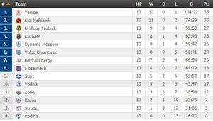Tabellen i Superligan