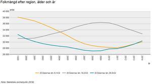 Antalet potentiella fotbollsspelare i åldrarna 5-14 år har minskat med drygt 20 procent i Dalarna sedan 2000. Antalet 15-24 åringar har däremot ökat.