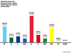 Det preliminära valresultatet i Gävle kommun. Valdeltagandet minskar något – från 84,5 till 83,6 procent.