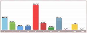 Uppdaterat preliminärt valresultat  för regionfullmäktige i Gävleborg. Källa: Valmyndigheten