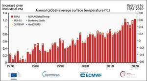 """Temperaturindex från Copernicus Climate Change Service (C3S), pressmeddelande 7 januari 2021: """"2020 warmest year on record for Europe; globally, 2020 ties with 2016 for warmest year recorded""""."""