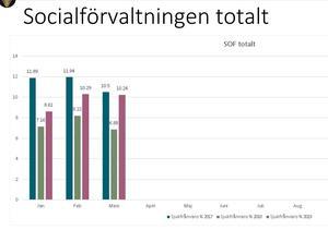 Sjukfrånvaron för socialförvaltningen i Lekeberg under årets tre första månader de senaste tre åren. Sjukskrivningarna sjunker inte lika mycket som man hoppats på.Diagram: Lekbergs kommun