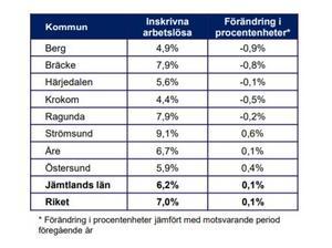 Källa: Arbetsförmedlingen*  Totalt antal arbetslösa per kommun i Jämtlands län. Jämförelsetal med riket. Gäller jämfört med samma månad föregående år.