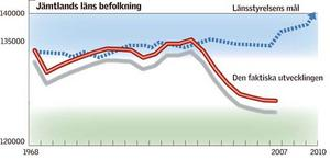 Det skiljer sig mycket åt mellan länsstyrelsens mål från 1998, avseende antalet invånare i Jämtland nästa år, och hur kurvan verkligen utvecklats.