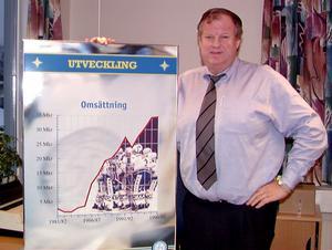 När Björn Doverskog blev klubbdirektör i Leksands IF i mitten på 80-talet omsatte klubben runt fem miljoner kronor.