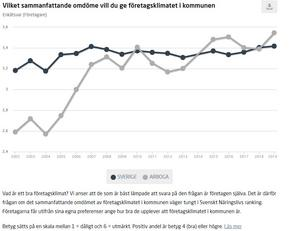 Den grå grafen visar hur Arbogas företag rankat företagsklimatet över tid och den svarta grafen är Sverige i genomsnitt. Kurvorna visar att företagen upplever en positiv utveckling. Källa: Svenskt näringsliv.