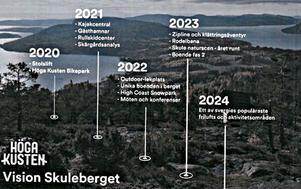 Så här funderar intressenterna kring Skuleberget på att utveckla besöksnäringen.