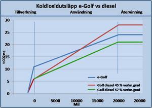 Diagram där en dieseldriven Golf jämförs med samma bild med elmotor.