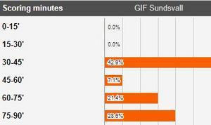 Källa: Soccerway.