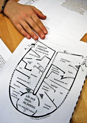 Utvecklingsstegen har många steg. Allt som exempelvis att skilja ordens olika ljud till att rimma och veta när det ska vara dubbla bokstäver finns med.