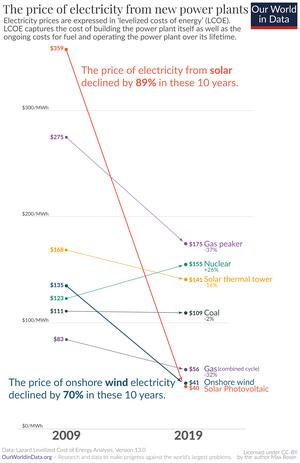 Grafen visar prisutvecklingen för elproduktion mellan 2009 till 2019.Källa: ourworldindata.org